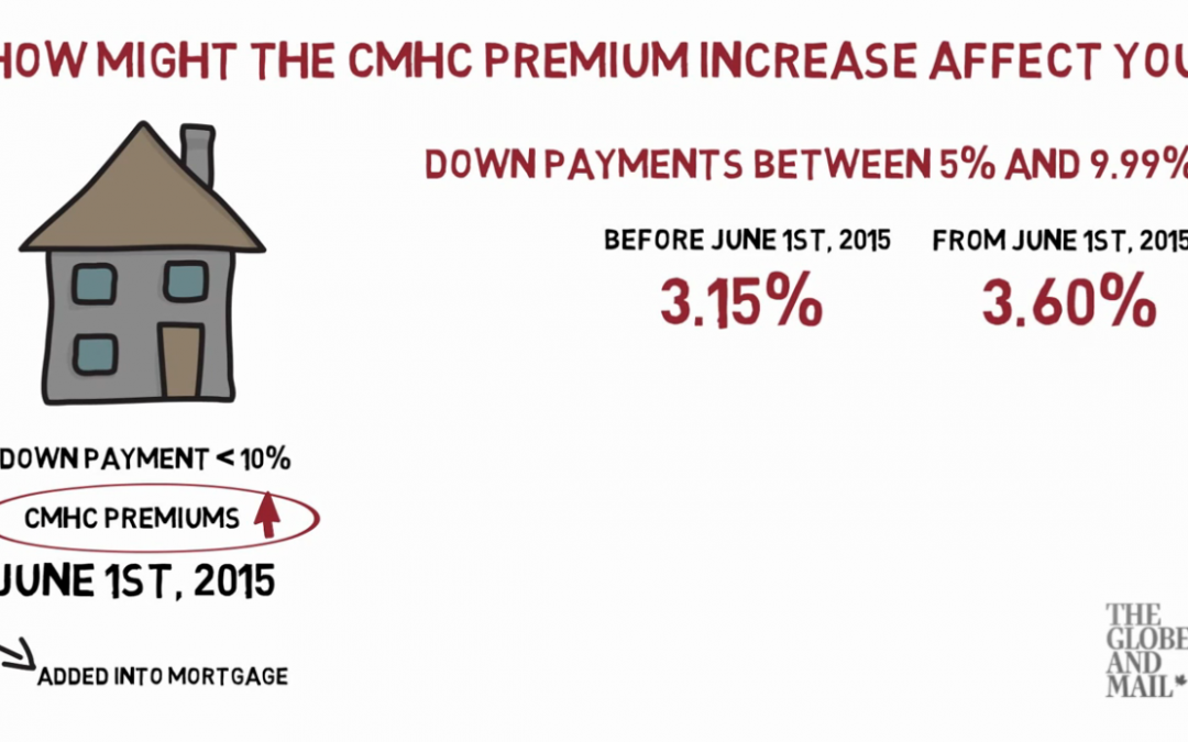 How the new CMHC and Genworth Mortgage Insurance increases affect you