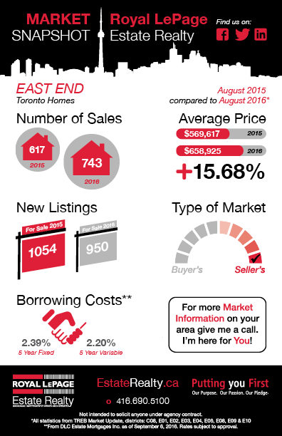 market-snapshot-august-2016-0916-eastend