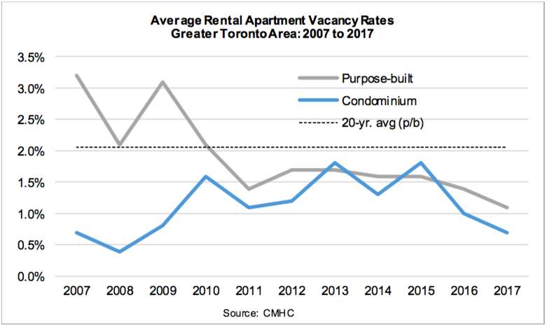 4 charts that show Toronto's crazy rental demand